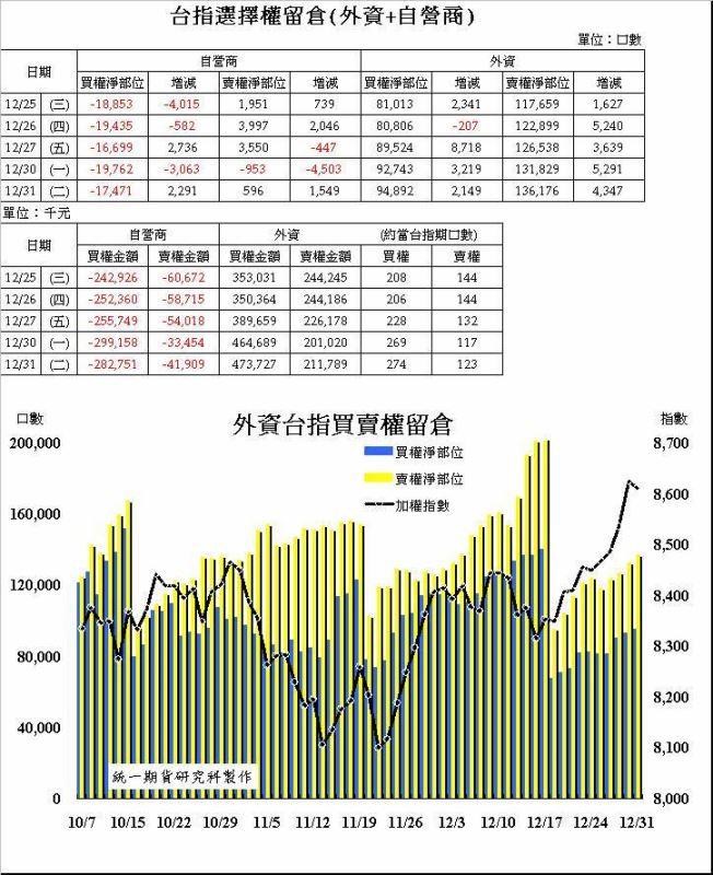 奧丁期貨操盤術~12/31日盤後主力籌碼分析報告!!!