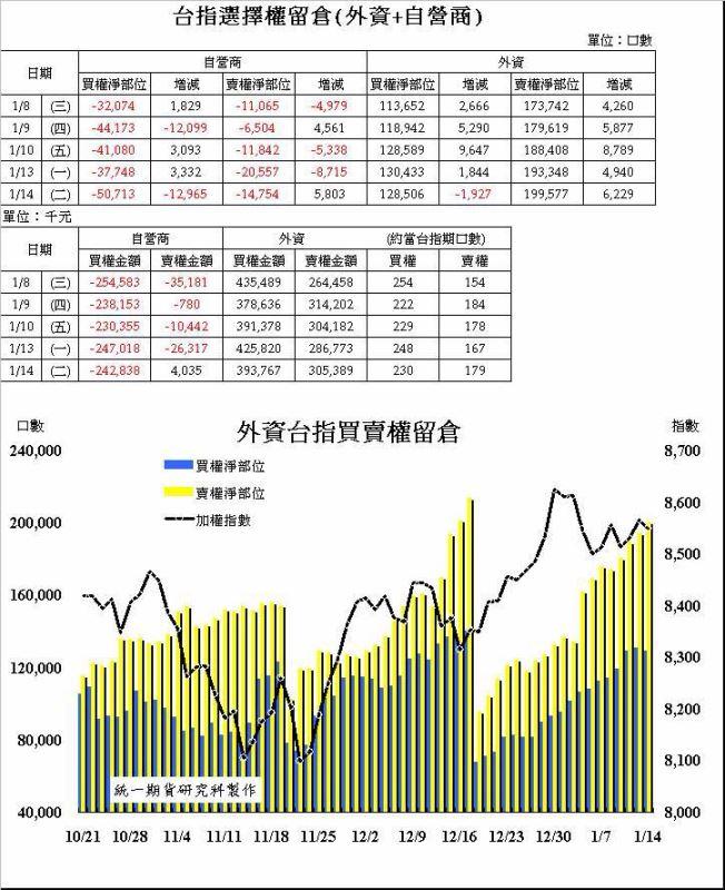 奧丁期貨操盤術~1/14 盤後主力籌碼分析報告!!!