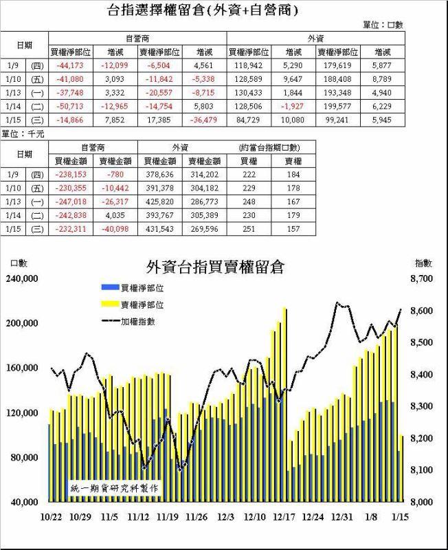 奧丁期貨操盤術~1/15 盤後主力籌碼分析報告!!!