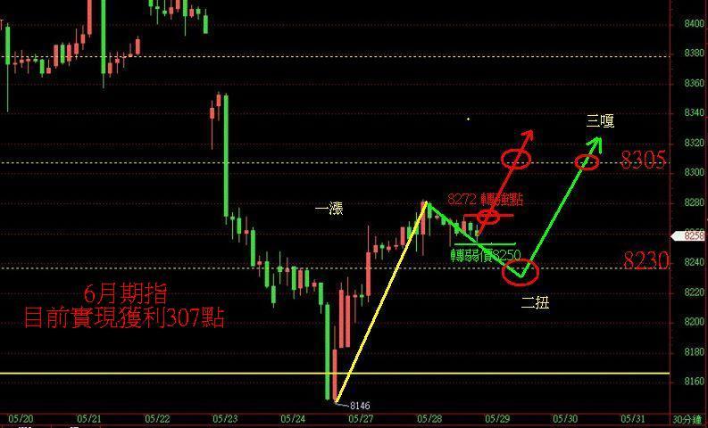 奧丁期貨操盤術~5月28日盤後期貨分析!!!_02