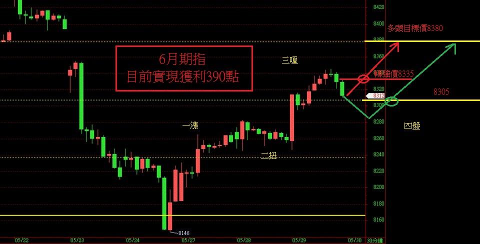 奧丁期貨操盤術~5月29日盤後期貨分析!!! _02