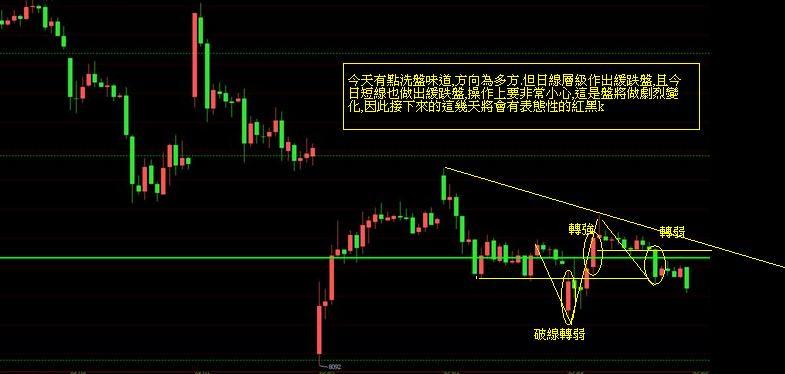 奧丁期貨操盤術~6月5日盤後期貨分析!!!