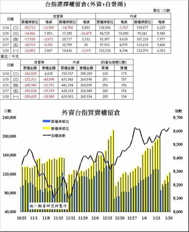 奧丁期貨操盤術~1/20 盤後主力籌碼分析報告!!!