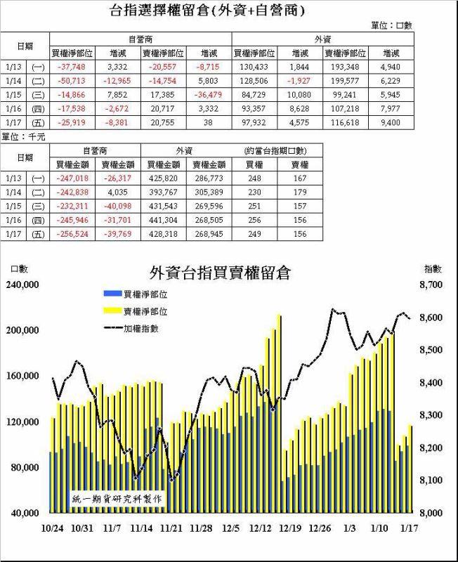 奧丁期貨操盤術~1/17 盤後主力籌碼分析報告!!!