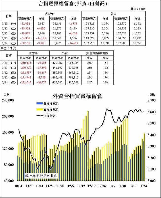 奧丁期貨操盤術~1/24 盤後主力籌碼分析報告!!!