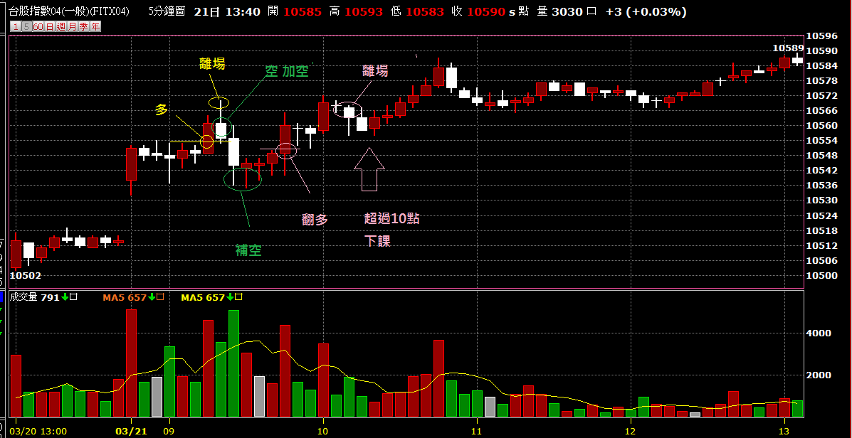 03月22日~~~期貨盤前分析圖表~~~緩步過高!!!