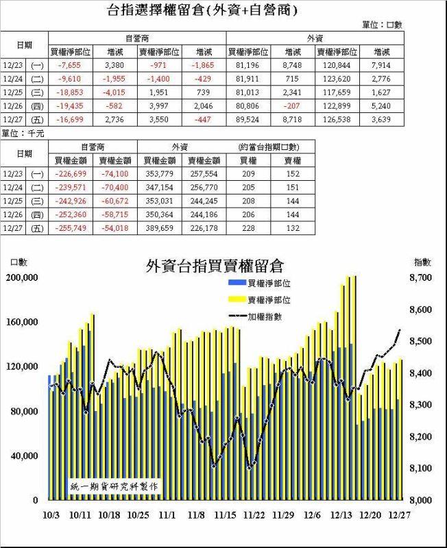 奧丁期貨操盤術~12/27日盤後主力籌碼分析報告!!!