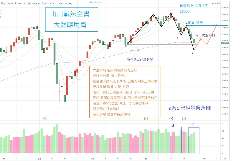07/29日~~~山川戰法全書~~~大盤教學應用篇!!!