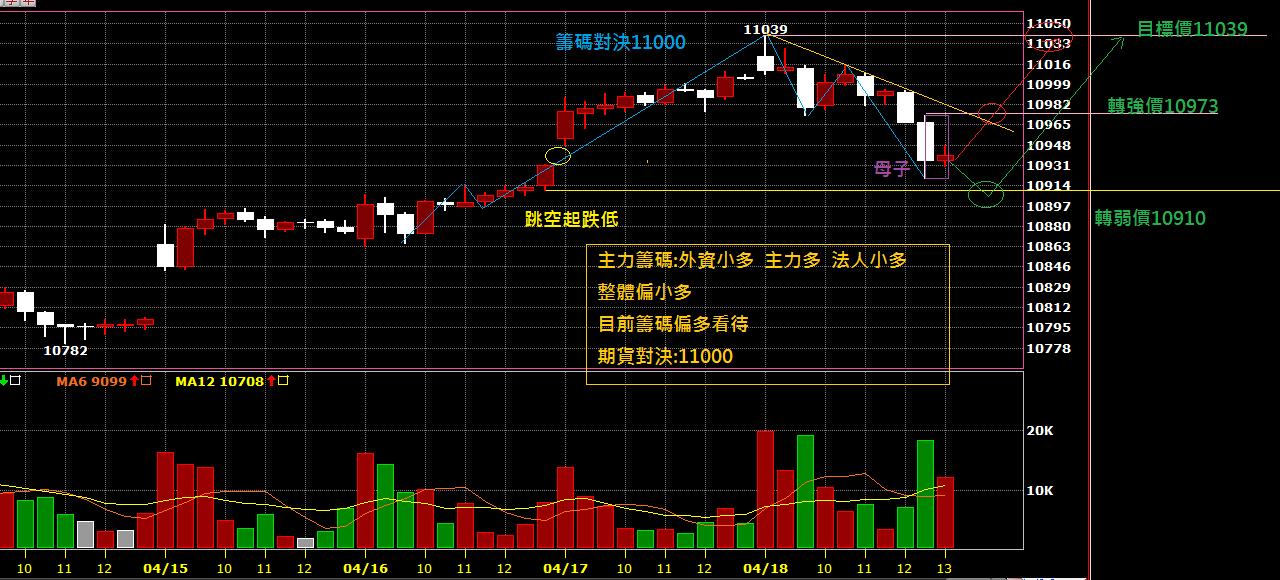 04月19日~~~期貨盤前分析圖表~~~多方等表態!!!