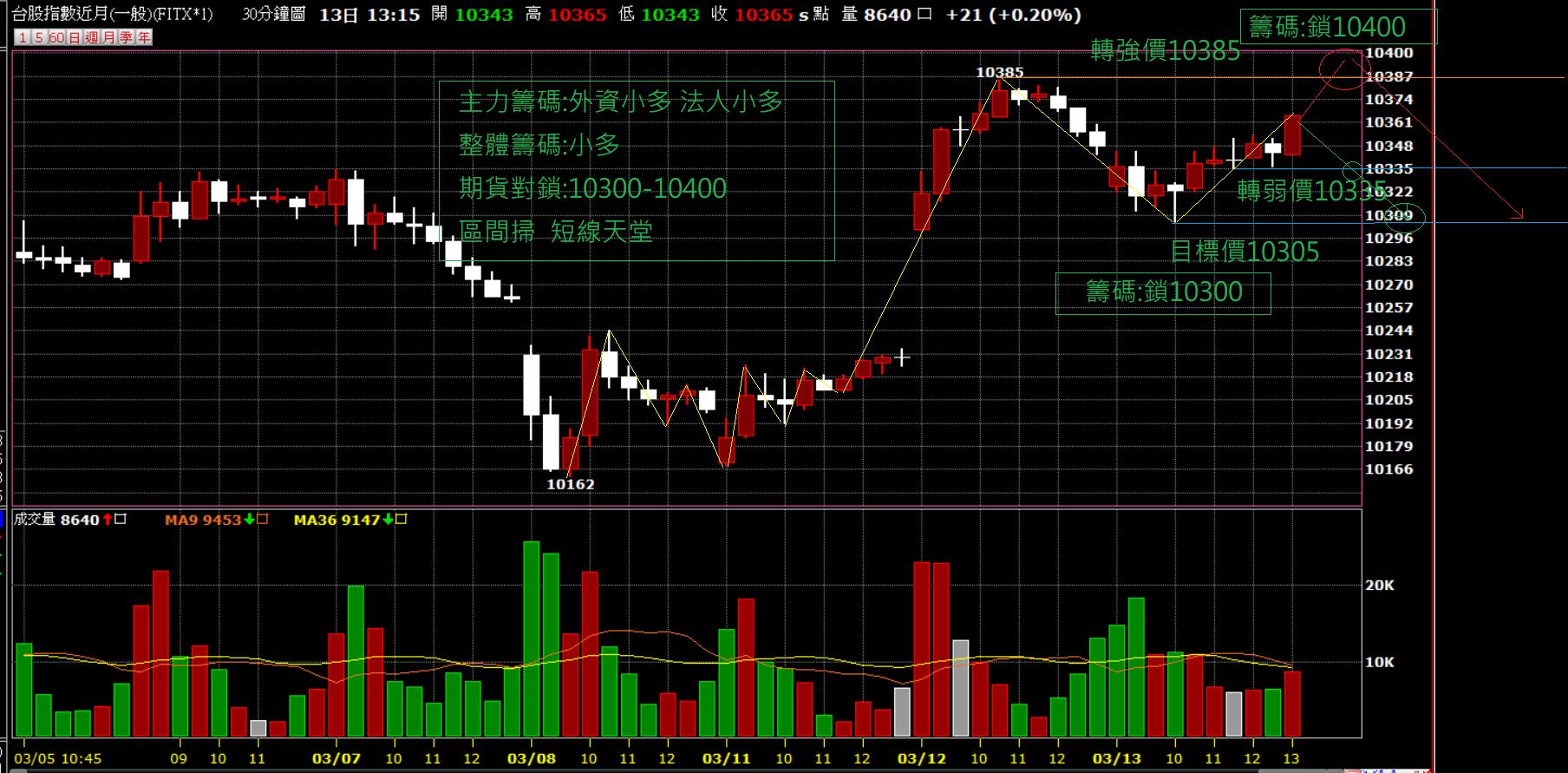 03月14日~~~期貨盤前分析圖表~~~區間結算!!!