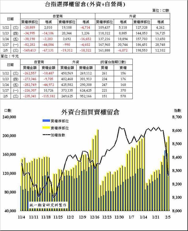 奧丁期貨操盤術~02/05 盤後主力籌碼分析報告!!!