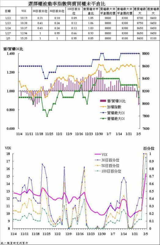 奧丁期貨操盤術~02/05 盤後主力籌碼分析報告!!!_02