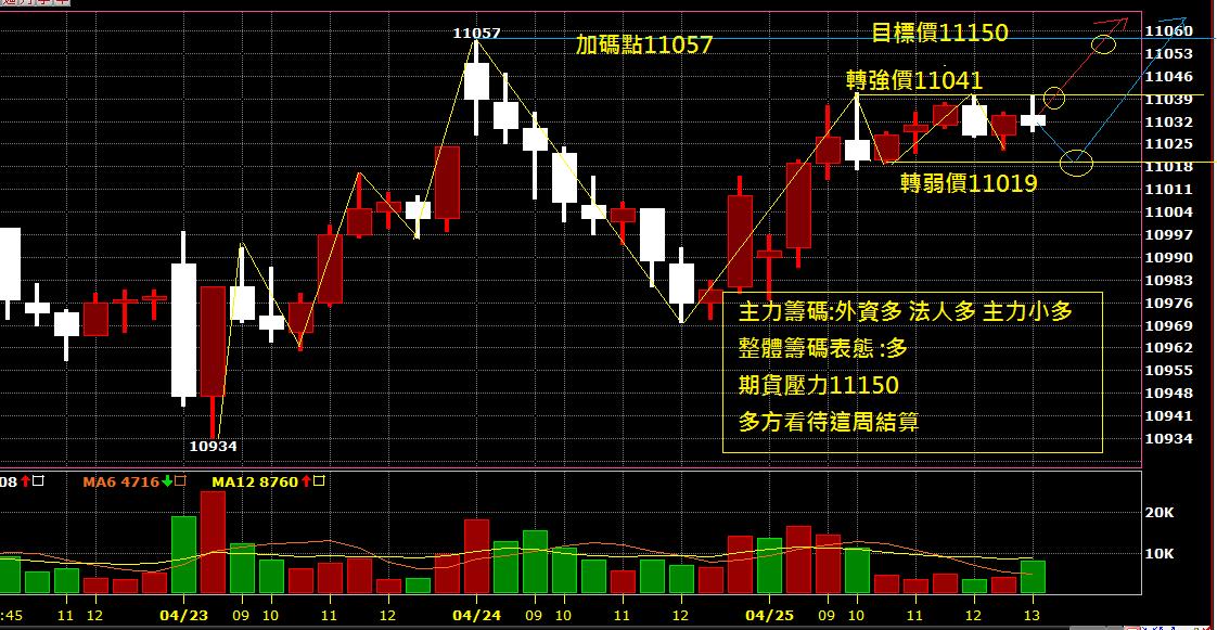 04月26日~~~期貨盤前分析圖表~~~多頭緩攻!!!_02