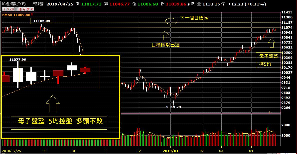 04月26日~~~期貨盤前分析圖表~~~多頭緩攻!!!