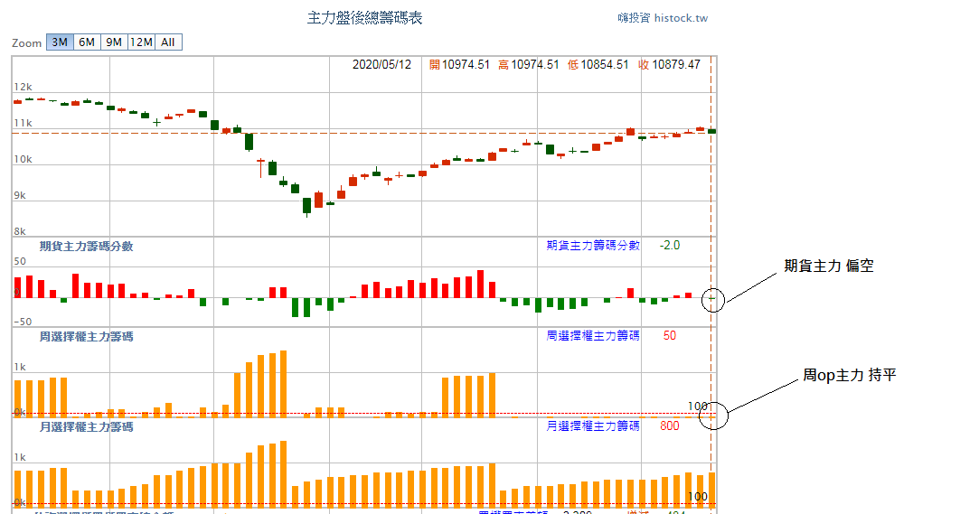 05月13日~~~期貨盤前籌碼分析圖表!!!