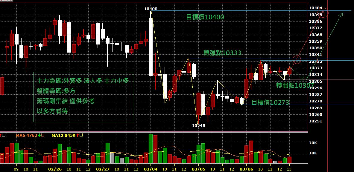 03月07日~~~期貨盤前分析圖表~~~一切在掌控中!!!
