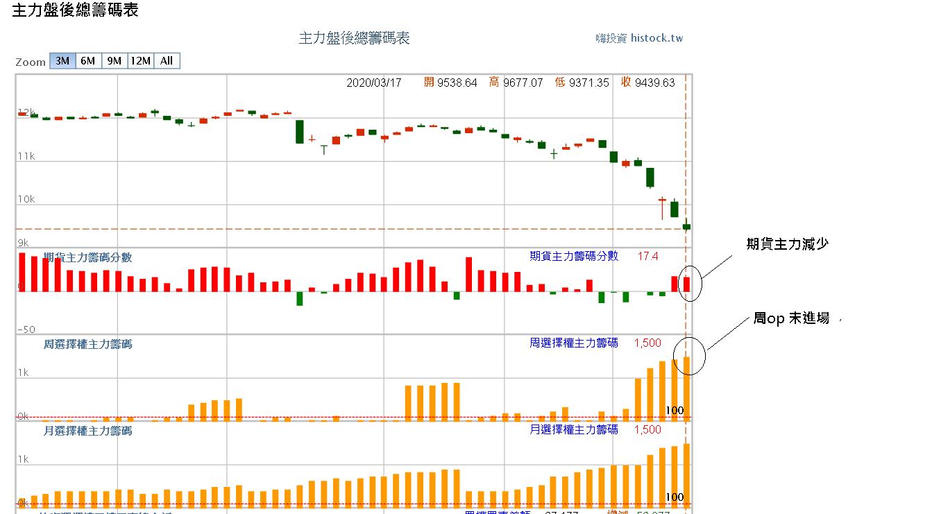 03月18日~~~期貨盤前分析圖表!!!