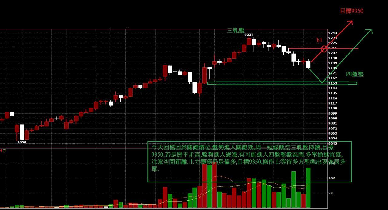 6月23日盤前期貨分析~~~拉回找買點!!!