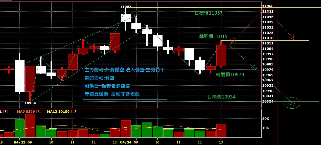 04月25日~~~期貨盤前分析圖表~~~主力被倒莊!!!