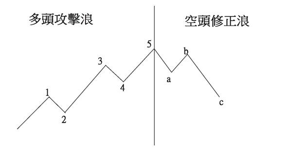 高階山川戰法課程  簡介以及操作說明_02