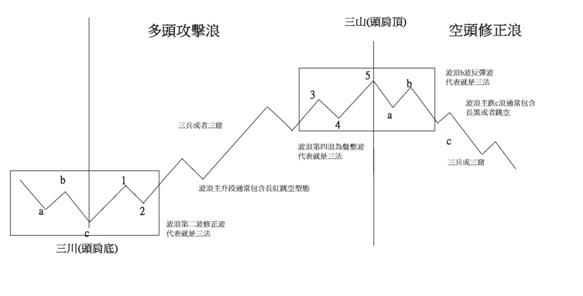 高階山川戰法課程  簡介以及操作說明_04