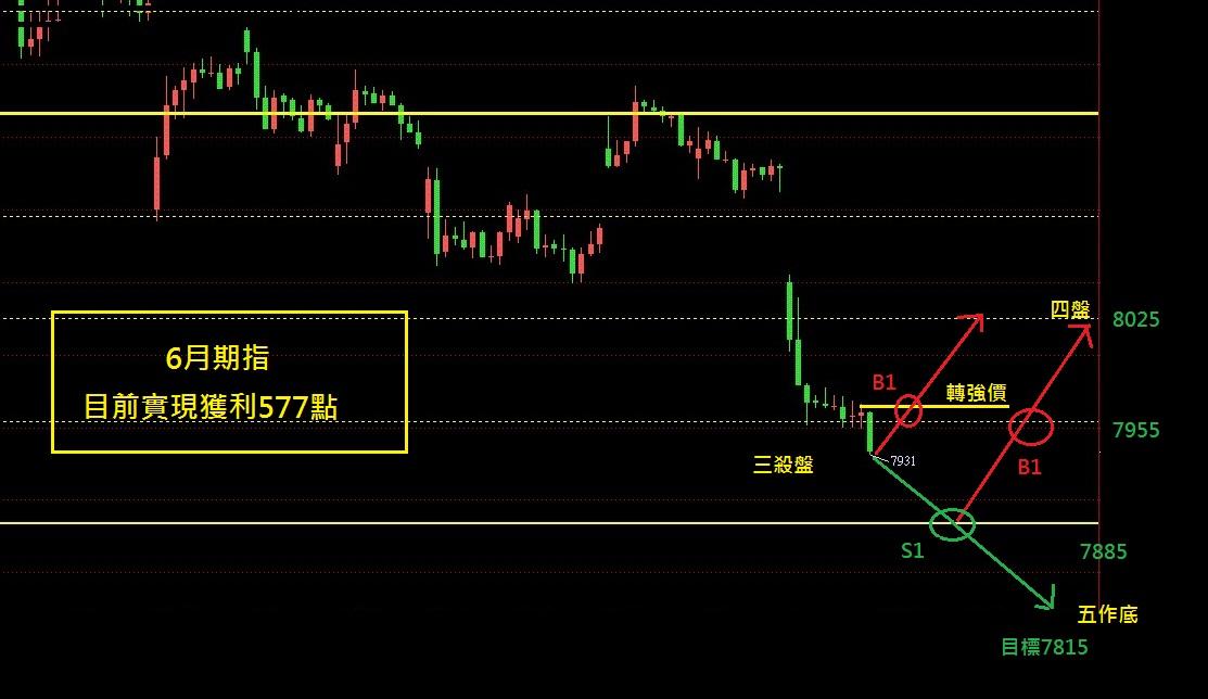 奧丁期貨操盤術~6月13日盤後期貨分析!!!_02