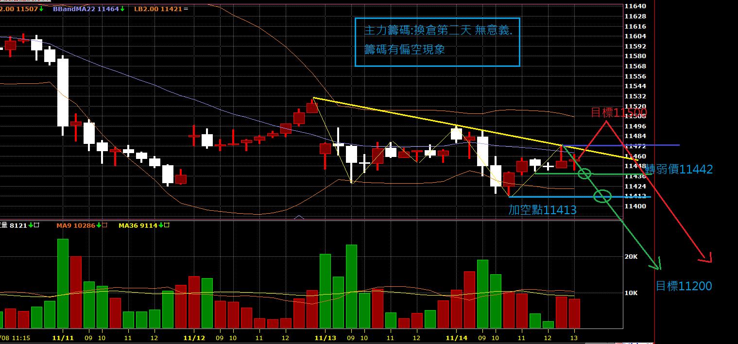 11月15日~~~期貨盤前分析圖表!!!_02