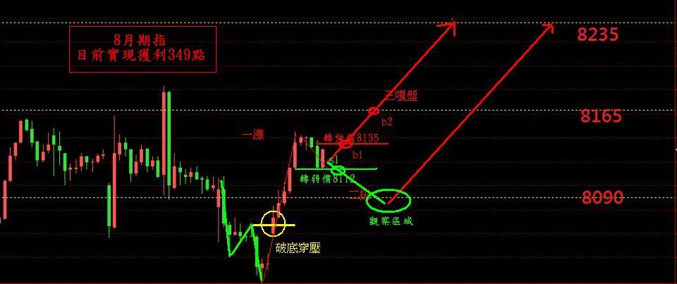 奧丁期貨操盤術~7/30日盤後期貨分析!!!_02