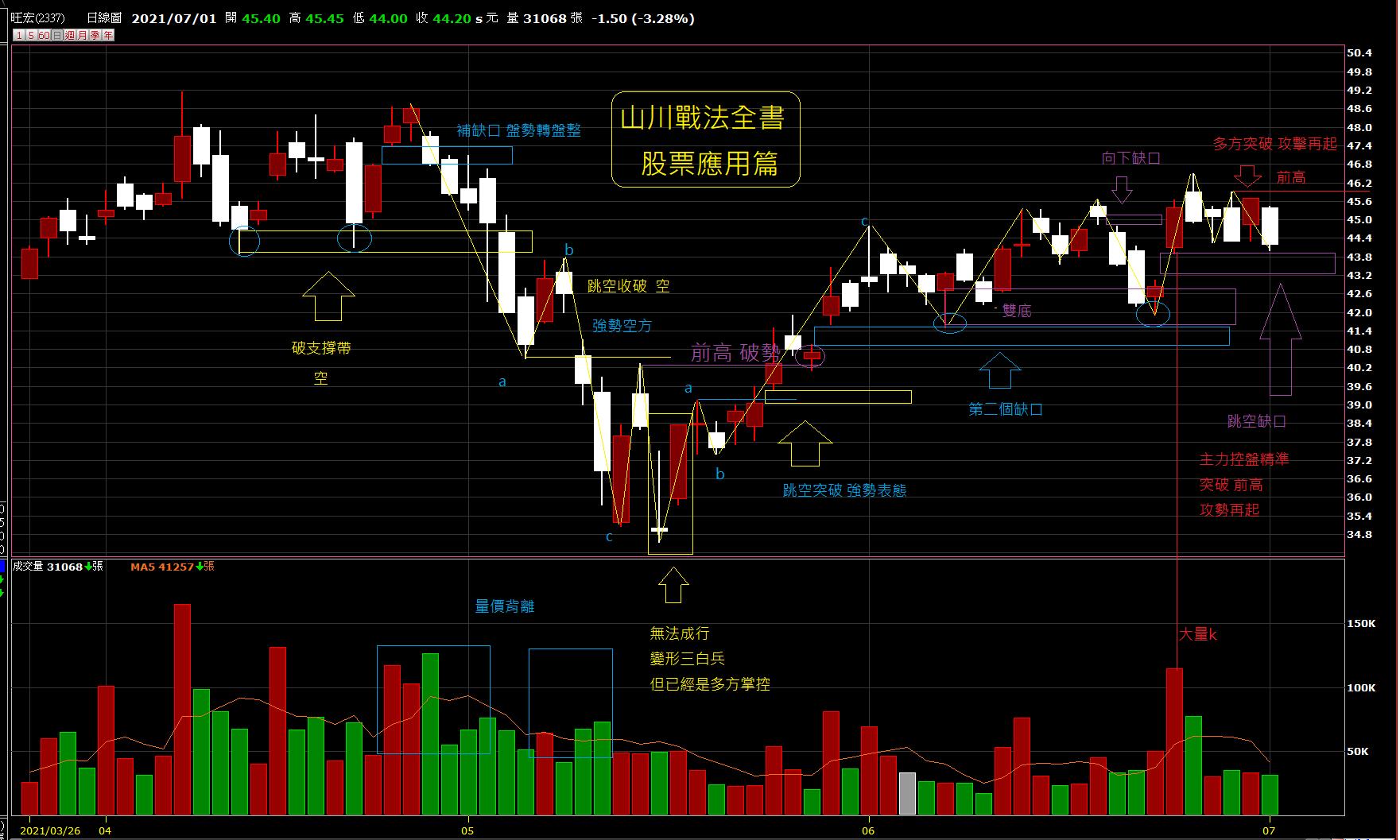 07/01日~~~山川戰法全書~~~第二版股票籌碼規劃解析!!!