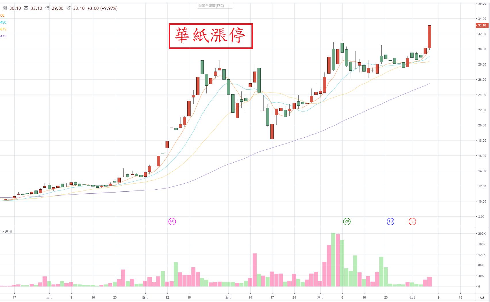 07月07日~~~山川戰法 股票 華紙噴出!!!