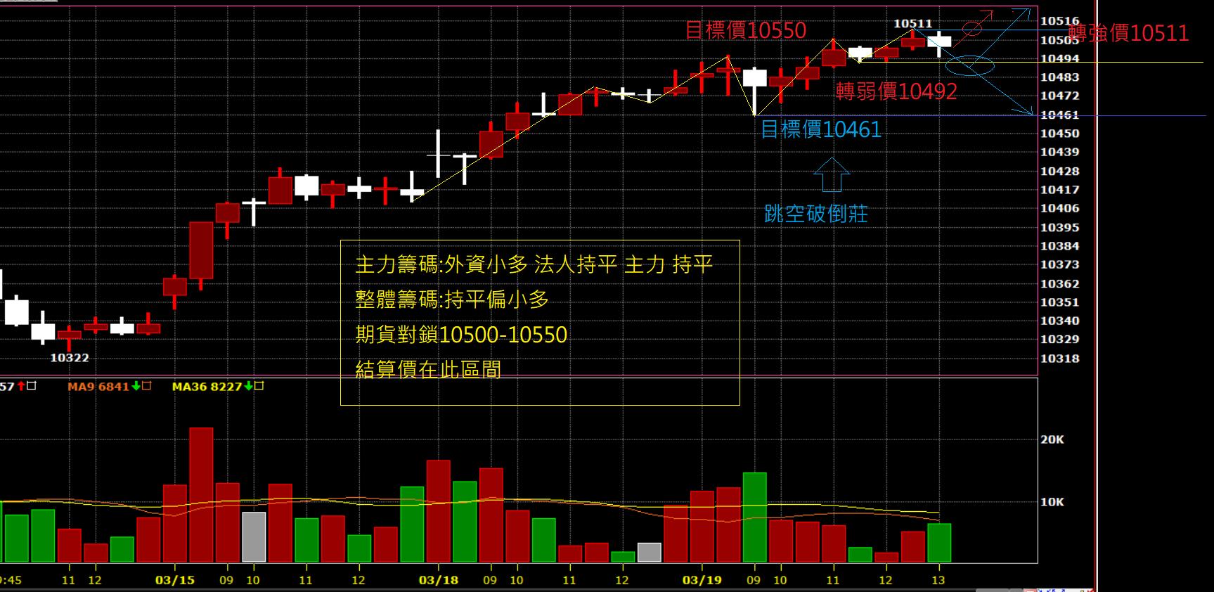 03月20日~~~期貨盤前分析圖表~~~預估結算價!!!