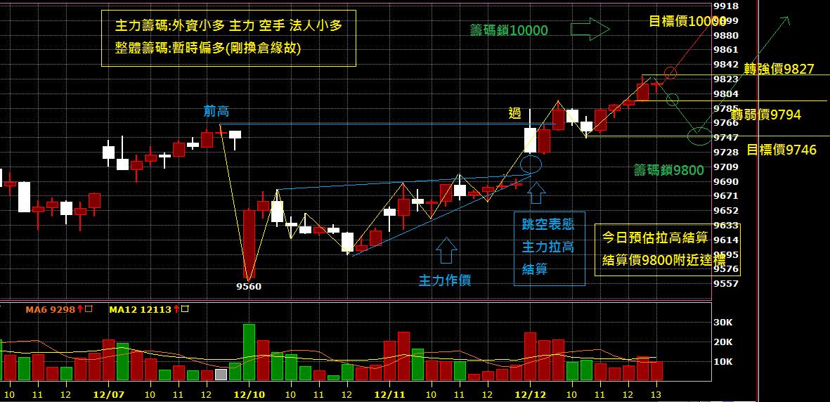 12月13日~~~期貨盤前分析圖表!!!就是拉高結算...