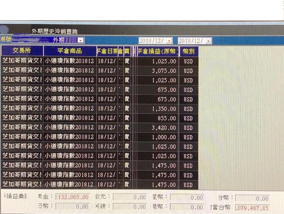 最實用操作技巧,小道瓊12月獲利400萬_02
