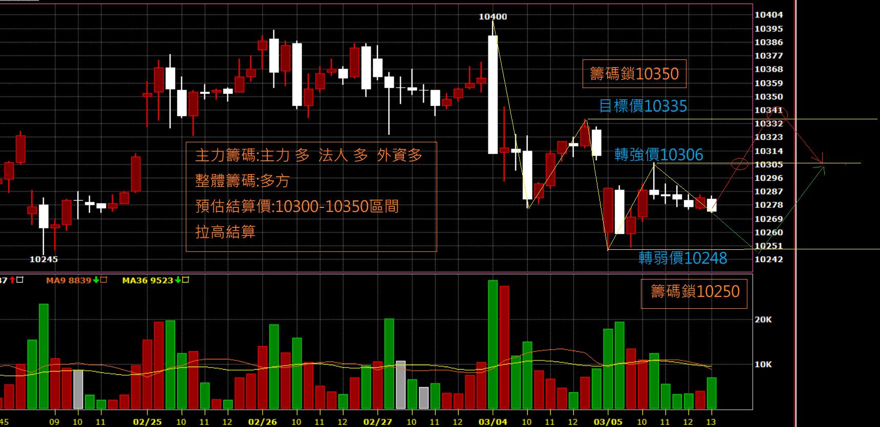 03月06日~~~期貨盤前分析圖表~~~拉高結算!!!