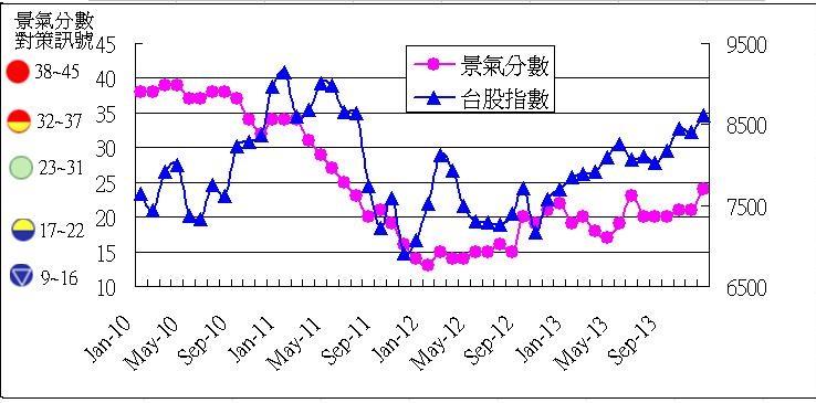 影響台股中長期趨勢的位能與動能_04