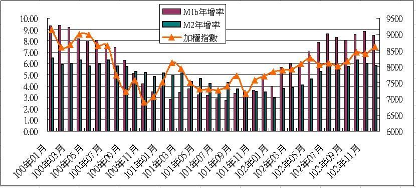 影響台股中長期趨勢的位能與動能_06