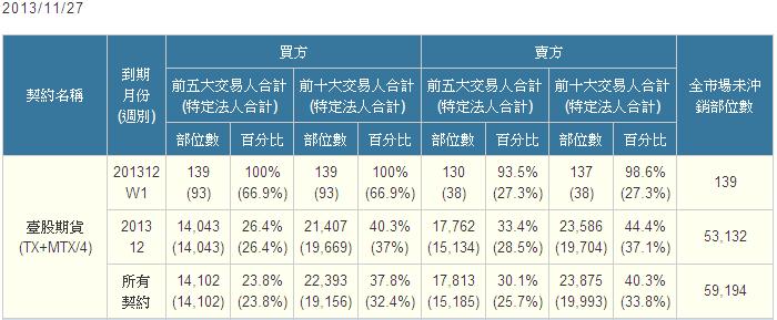 11/27 盤後資訊_06