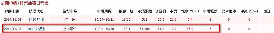 永豐金控盈餘轉增資發行新股_02
