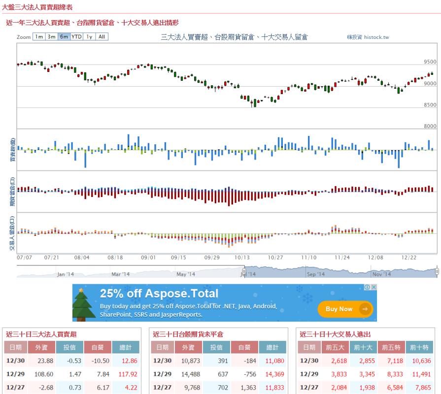 2014/12/29三大法人買超台股12.85億元