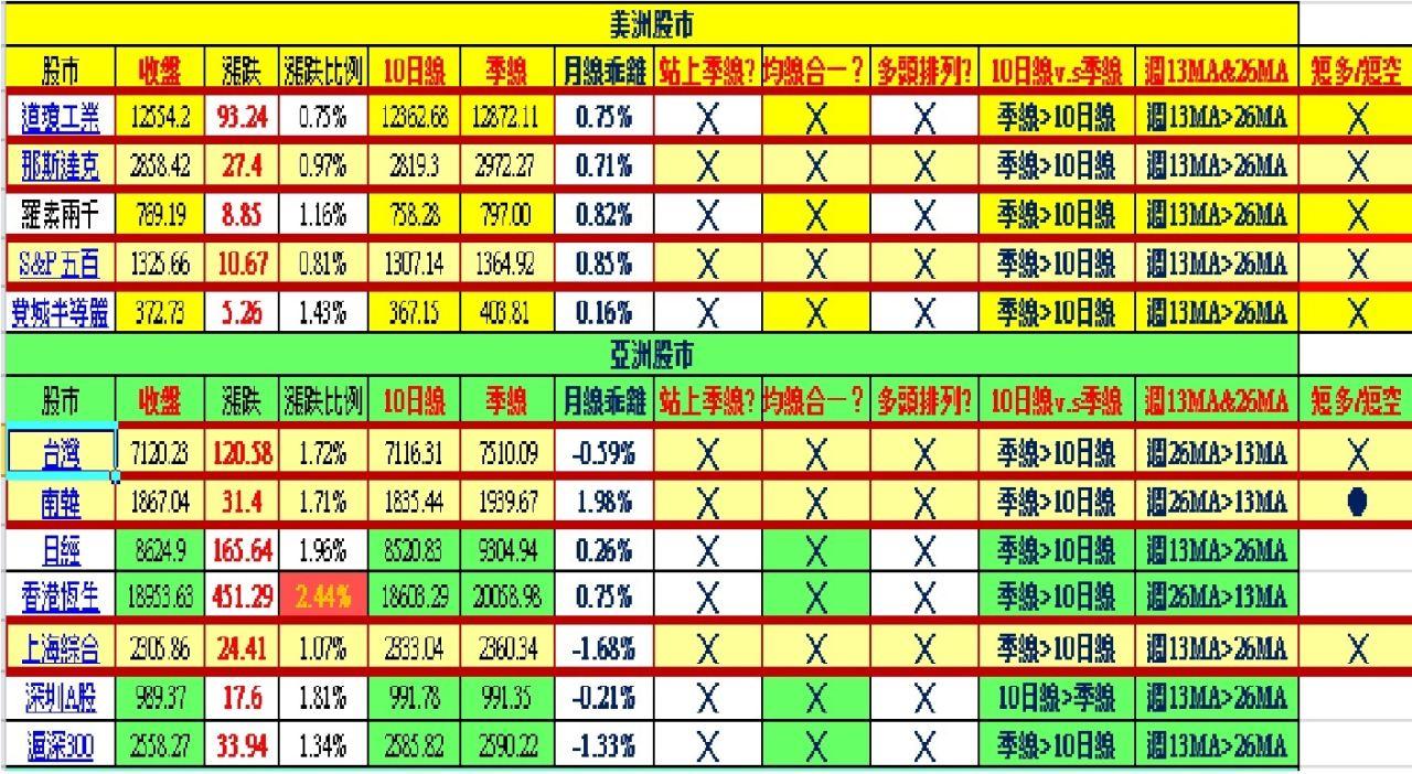 深圳A股獨強,其他股市中期偏空
