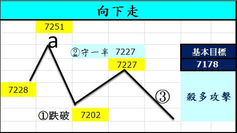 20120711大盤基本目標