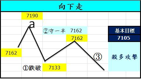 20120711期貨基本目標