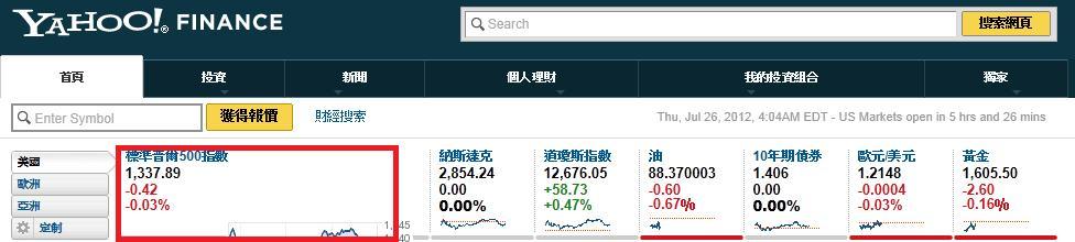 戰法研究(4)--打破迷思!ViX指數與美股S&P500有很高的連動性?!