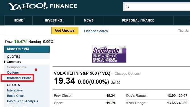 戰法研究(4)--打破迷思!ViX指數與美股S&P500有很高的連動性?!_05