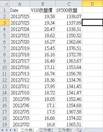 戰法研究(4)--打破迷思!ViX指數與美股S&P500有很高的連動性?!_09