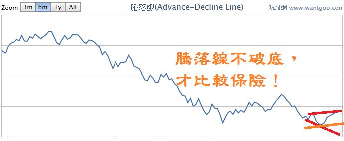 短線不追價,看拉回幅度,拉回深度與下單成數成反比!_04