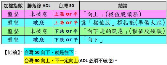 戰法研究感想(3)--台灣50 / 加權指數 / 騰落線 的綜合應用(一張圖)