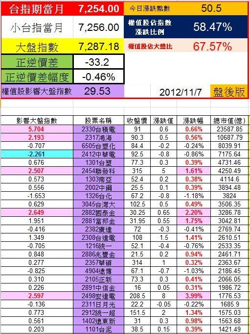 20121107權值股概況