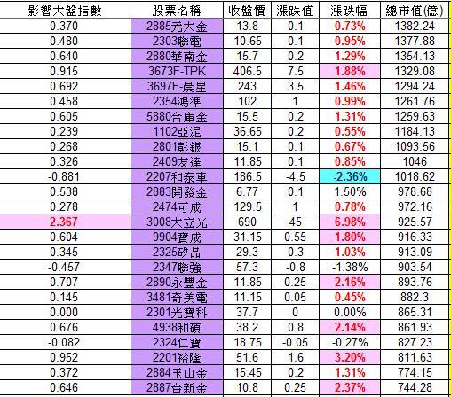 20121107權值股概況_02