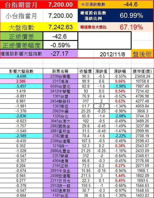 20121108權值股概況